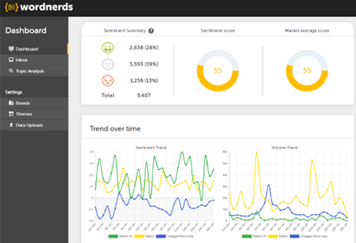 Wordnerds text analysis dashboard